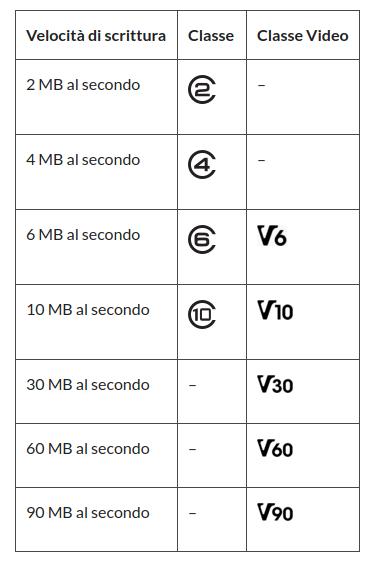velocità di scrittura delle microsd